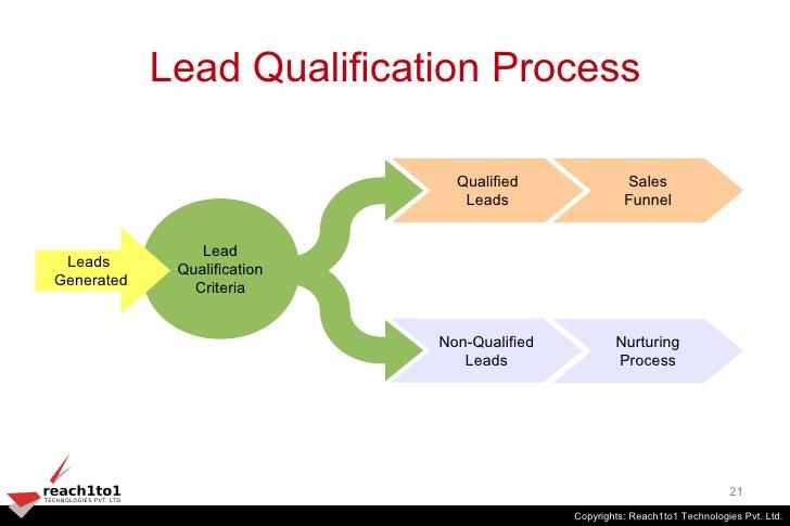 automation-marketing-qualification-de-leads.jpg