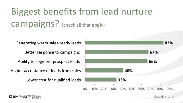 benefits lead nurturing