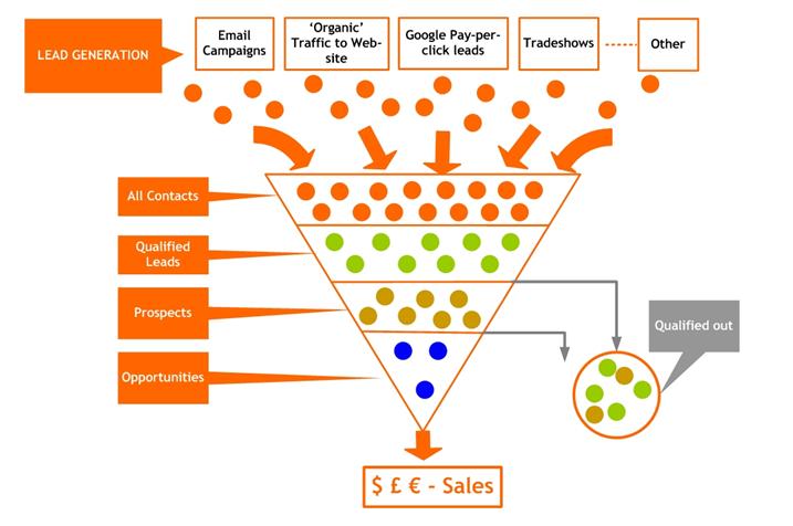 marketing-automation-generation-de-leads
