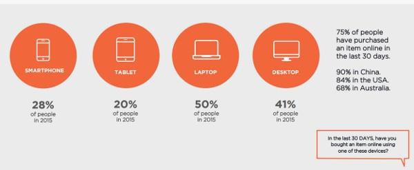 e-commerce-et-strategie-cross-canal-chiffres-2.jpg