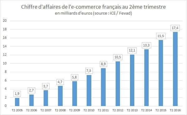 e-commerce-et-strategie-cross-canal-chiffres.jpg