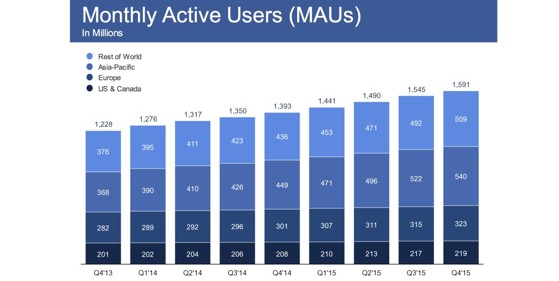 facebook-mau-2015-q4.png