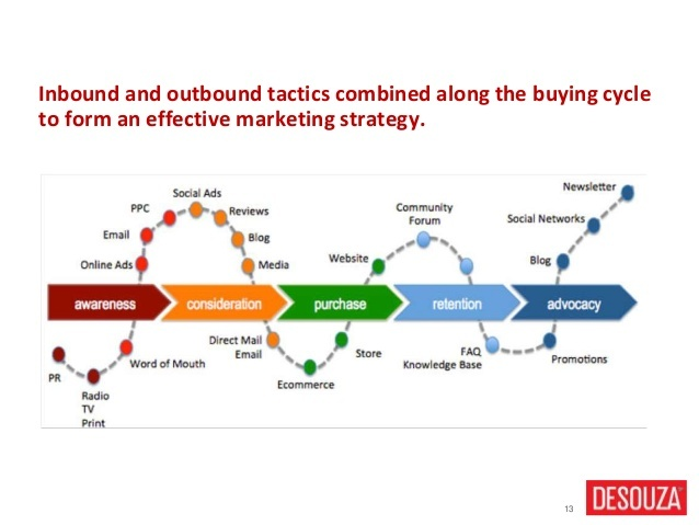 inbound-vs-outbound-marketing-strategie-mix.jpg