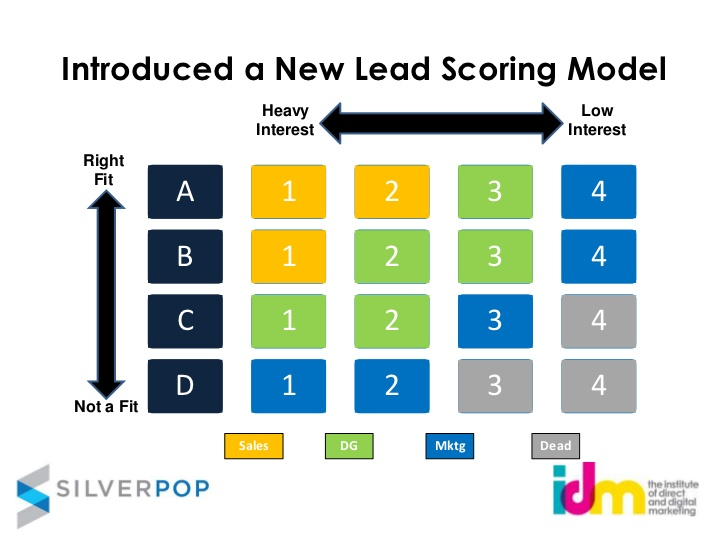 automation-marketing-lead-scoring.jpg