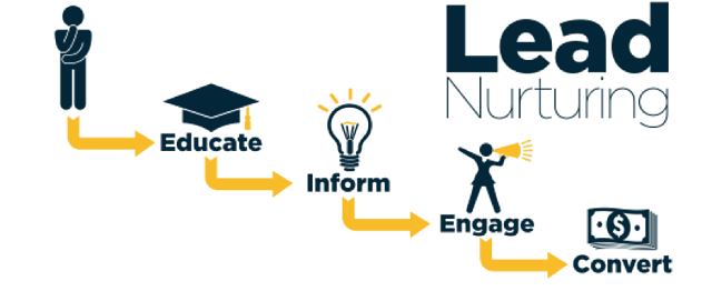 strategie-de-marketing-digital-lead-nurturing-process.png