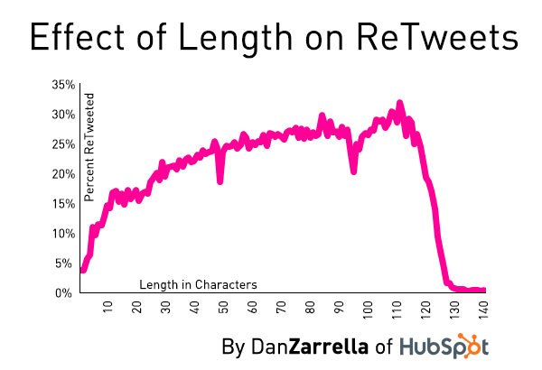 the-correlation-between-tweet-length-and-how-many-retweets-you-get.jpg