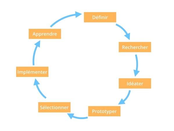 design-thinking-graph