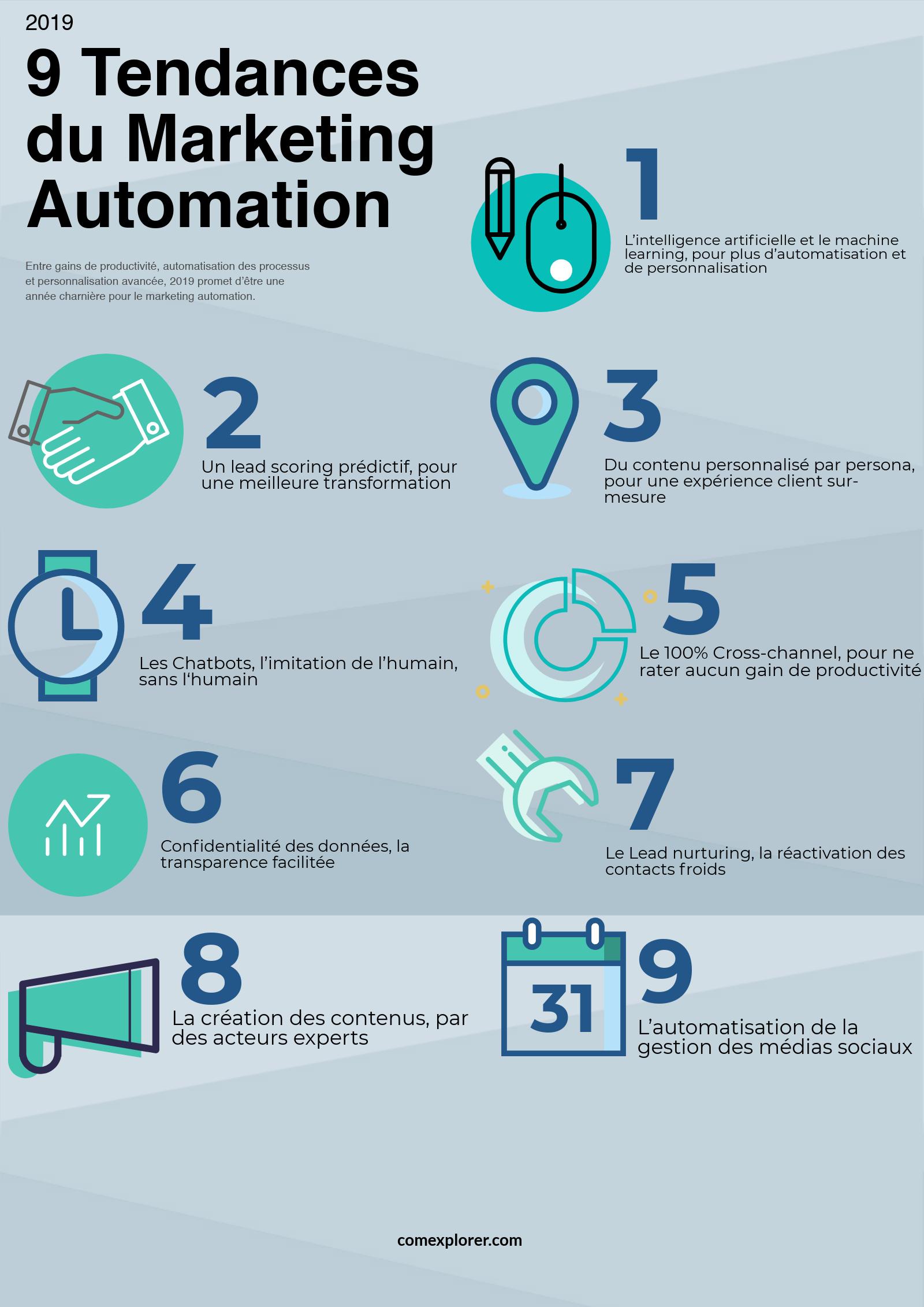 infographie-2019-tendances-marketing-automation