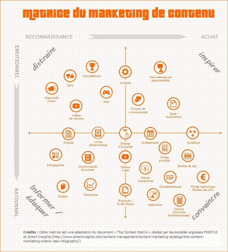 infographie marketing content