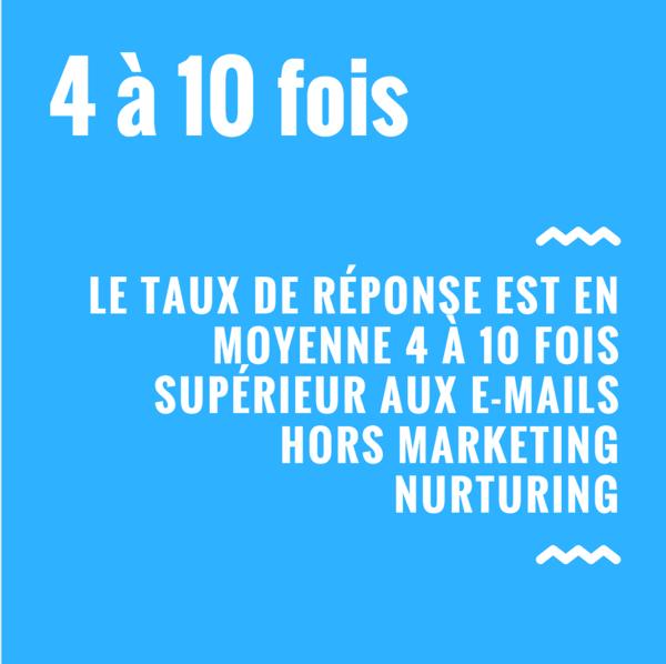 Le taux de réponse est en moyenne 4 à 10 fois supérieur aux e-mails hors marketing nurturing
