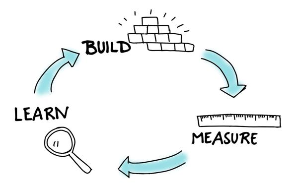 Il est possible d'améliorer ce tunnel de conversion en suivant la méthode lean marketing