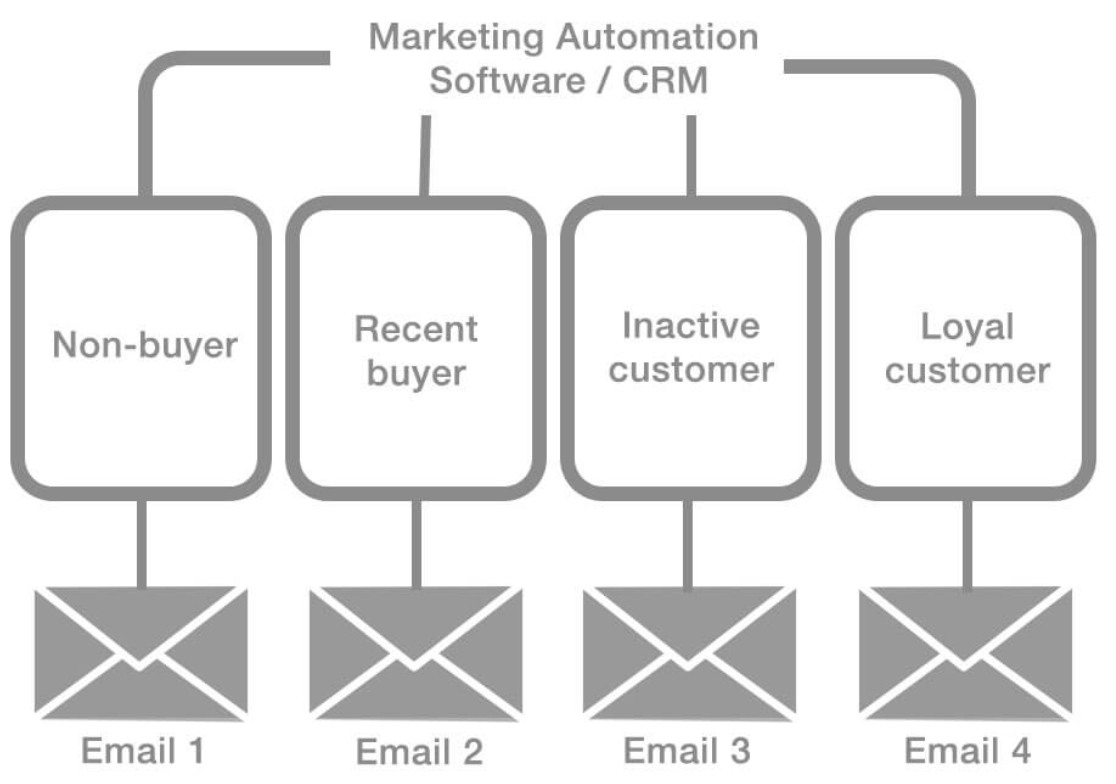 marketing-automation-email-lafabriquedunet