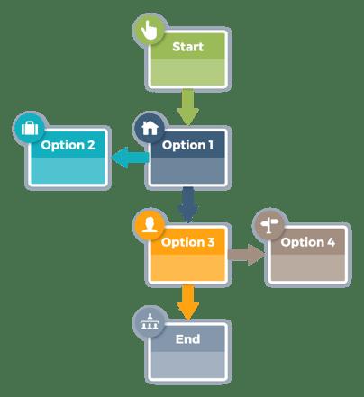 marketing-automation-workflow