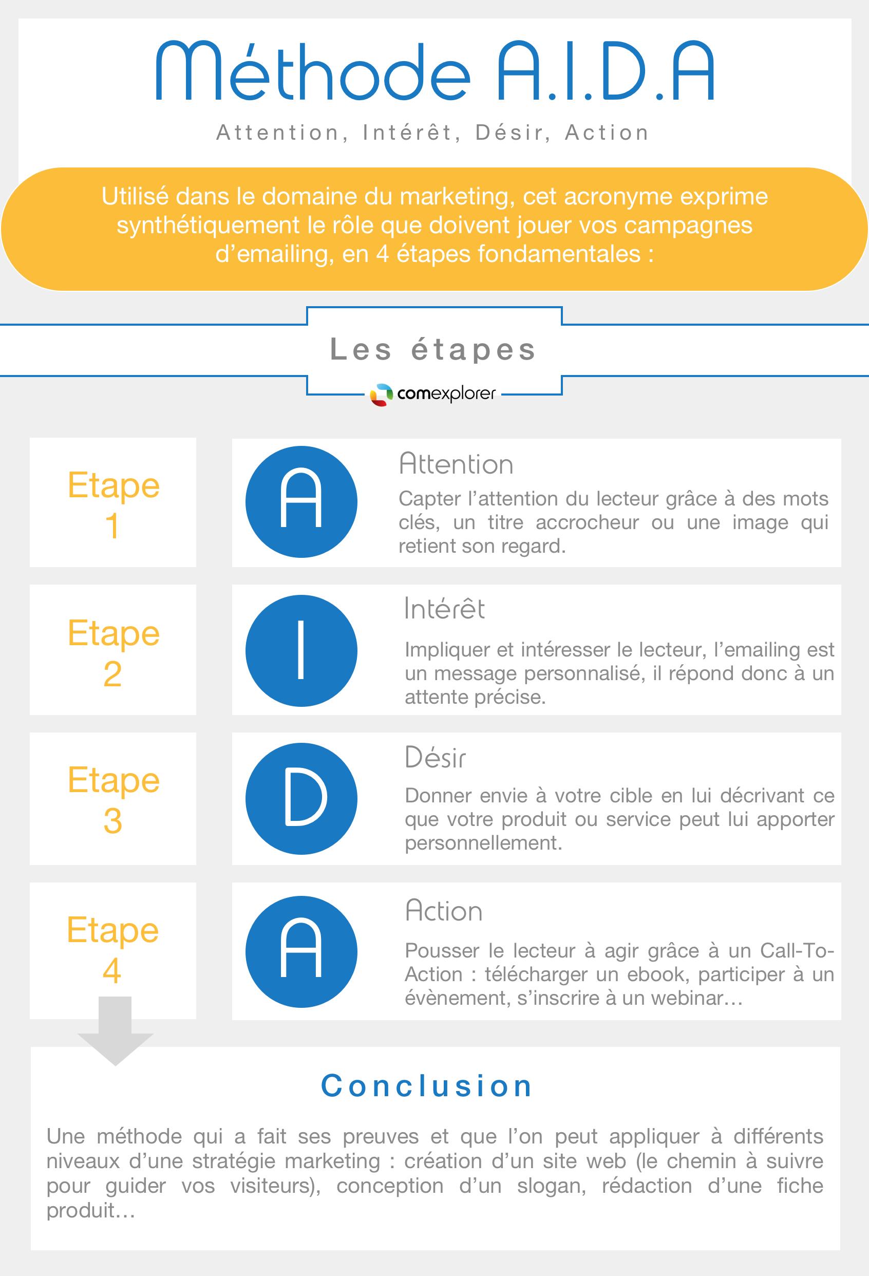 methode-aida-emailing-1