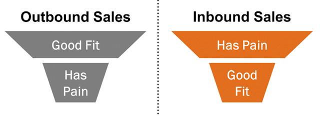 michael schiemer hubspot academy inbound certification inbound sales marketing funnel