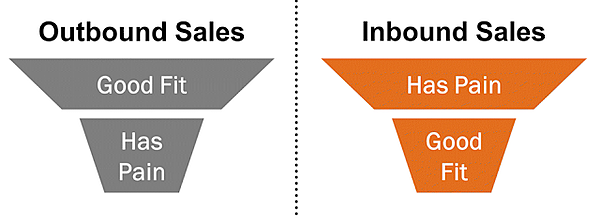michael schiemer hubspot academy inbound certification inbound sales marketing funnel
