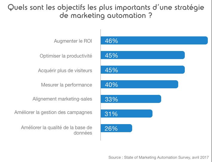 objectifs marketing automation
