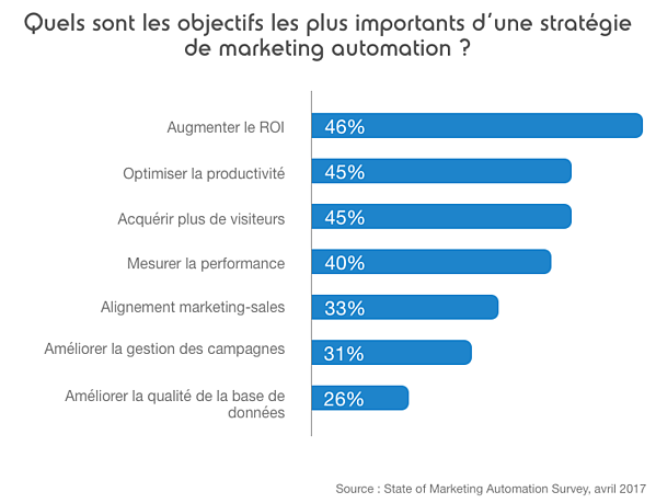 objectifs marketing automation