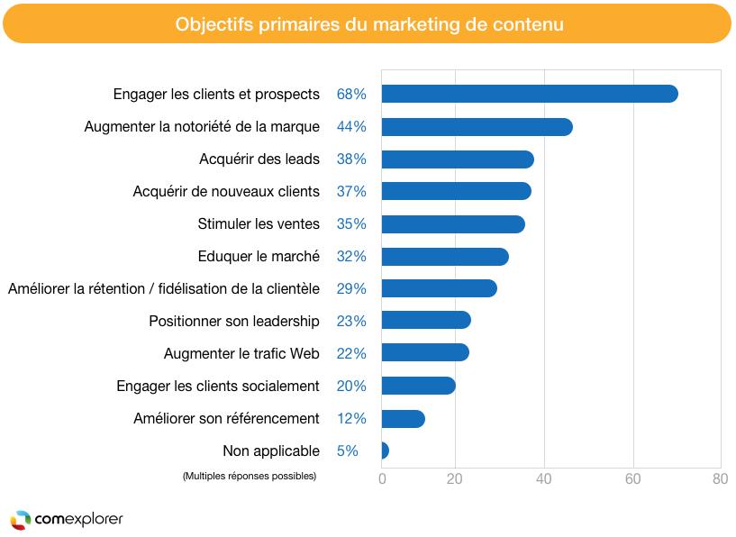 objectifs du marketing de contenu