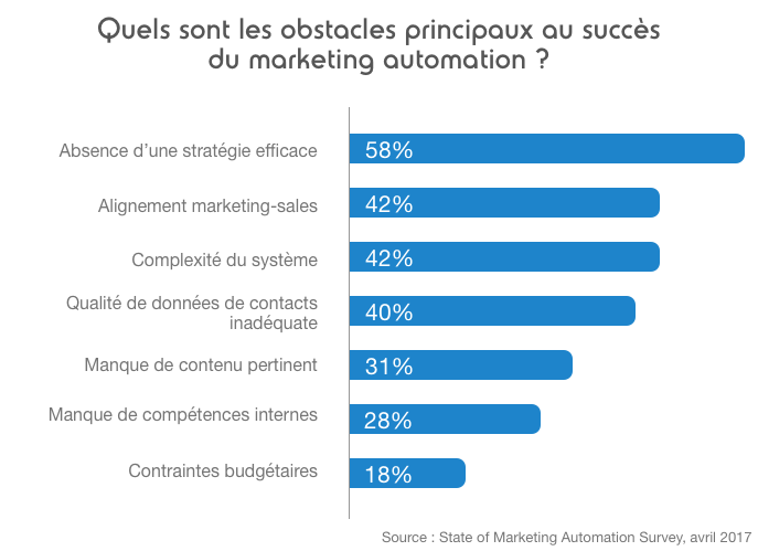 Obstacles marketing automation