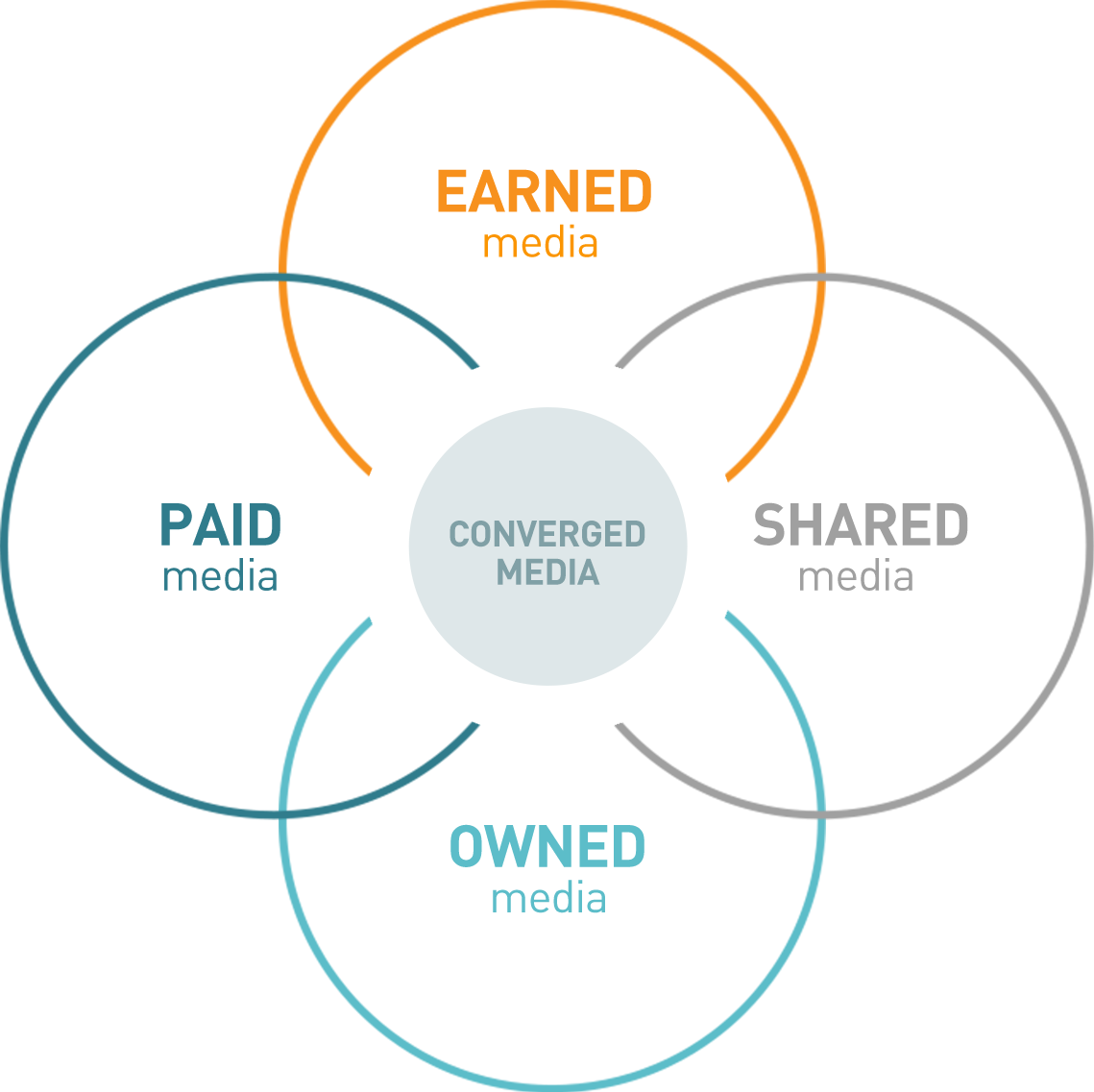 paid-earned-shared-owned