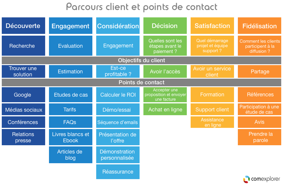 parcours client points de contact