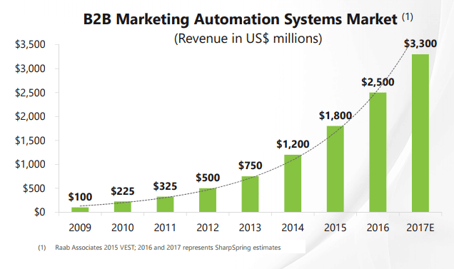 pourquoi-marketing-automation-btob-US