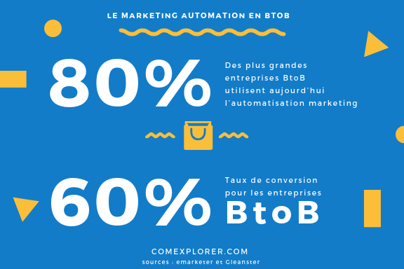 pourquoi-marketing-automation-btob