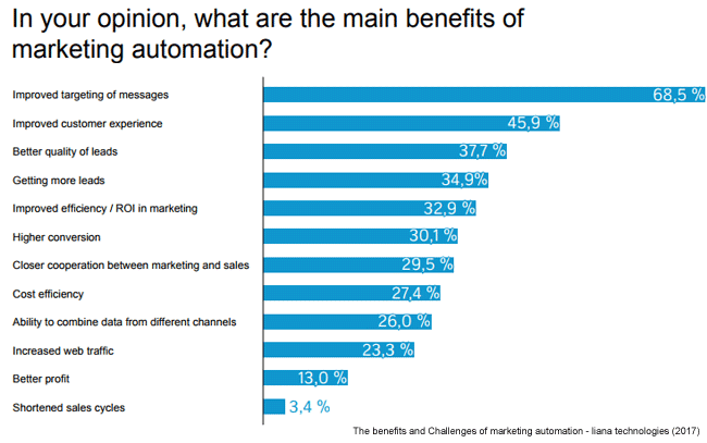 pourquoi-marketing-automation