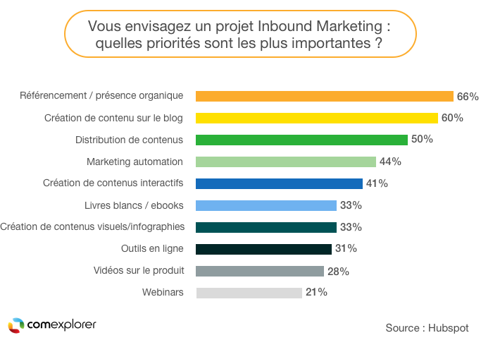 Comment envisagez-vous votre projet inbound marketing ?