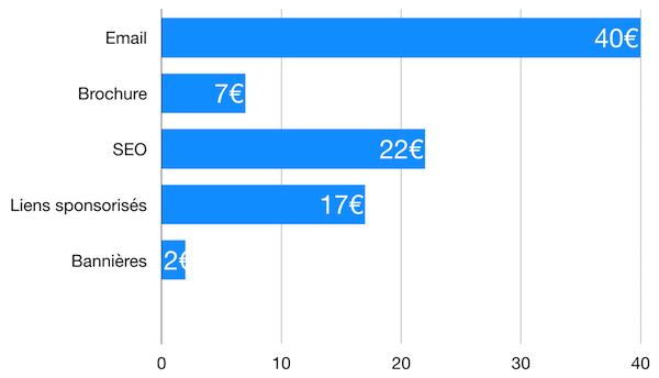 pour chaque 1€ investi, l'e-mail génère 40€ de retour en moyenne