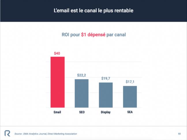 roi-email-marketing-1