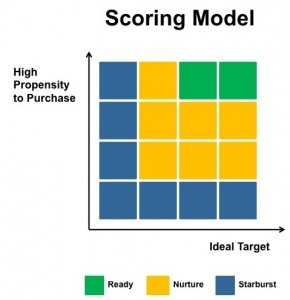 scoring-model