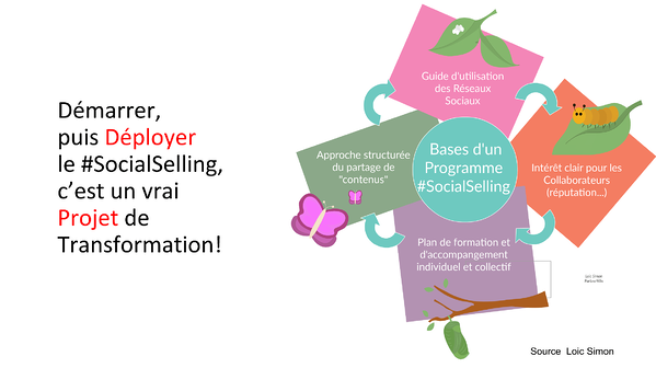 social-selling-marketing-automation