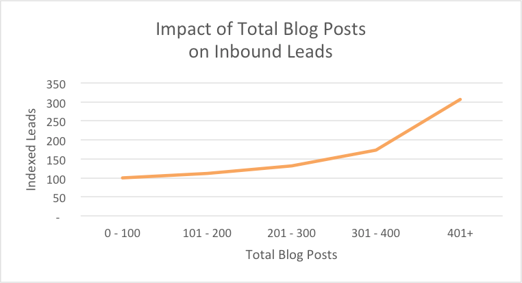 impact-blog-posts-leads.png
