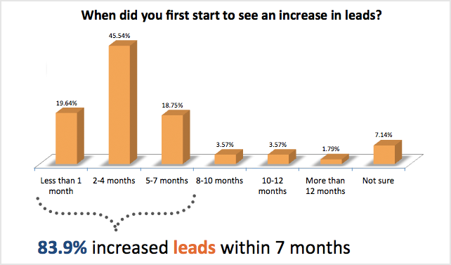 when-did-you-first-start-to-see-an-increase-in-leads.png
