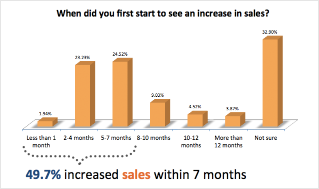 when-did-you-first-start-to-see-an-increase-in-sales.png