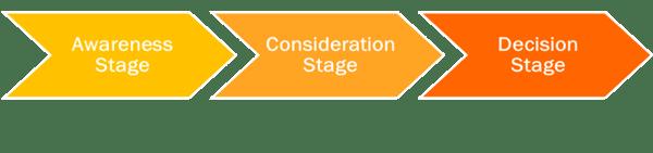 strategie-seo-journey