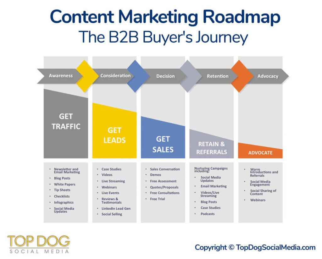 top-dogs-content-marketing-roadmap