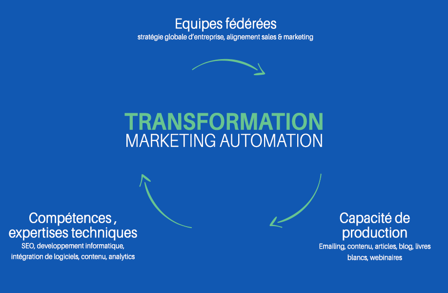 transformation-marketing-automation