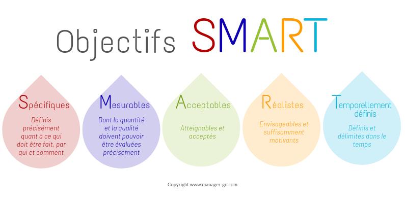 objectif-SMART