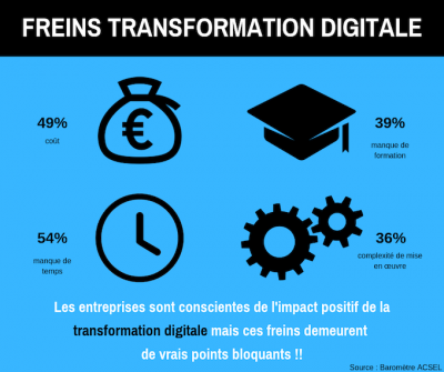 frein-transformation-digitale
