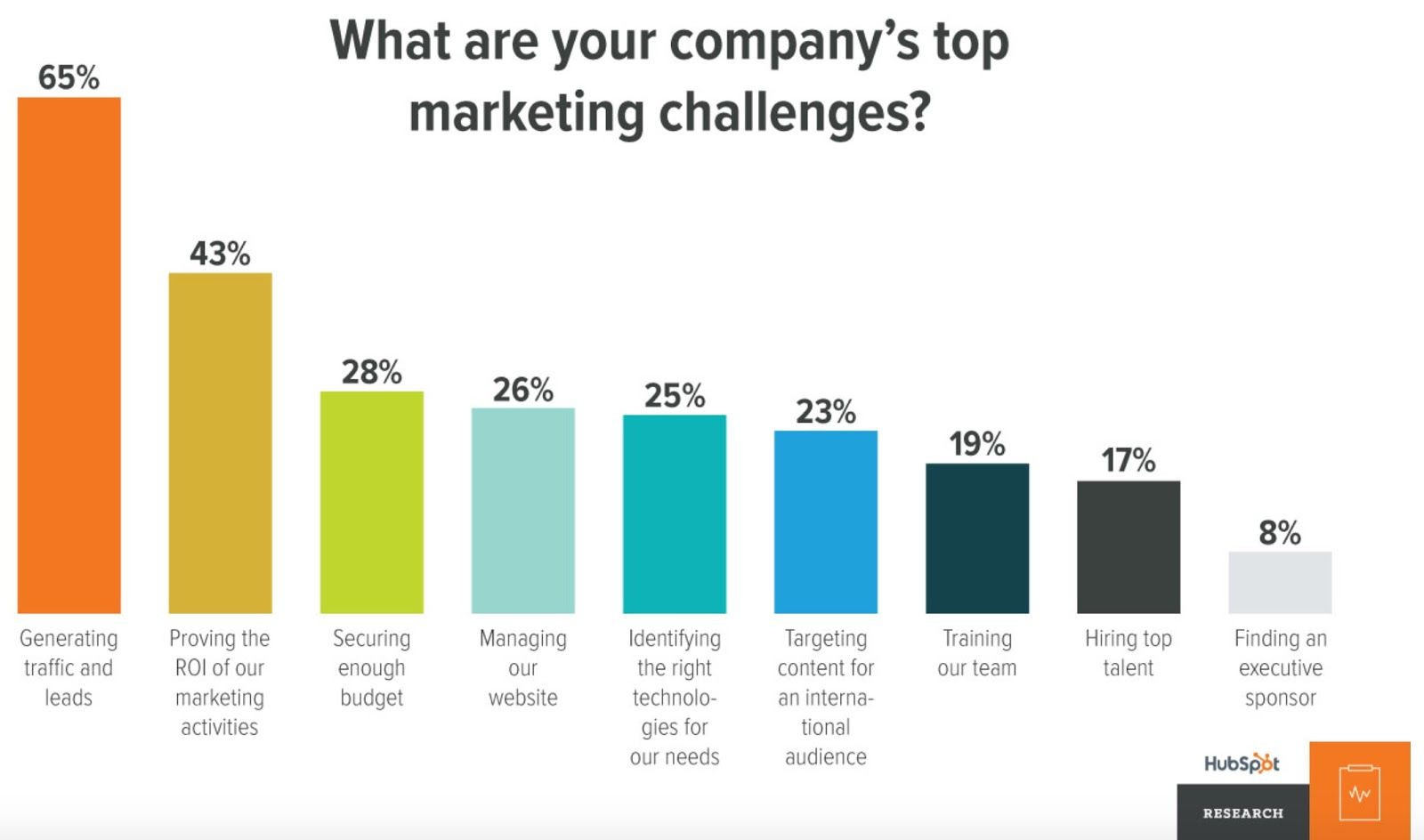 challenges-marketing-roi