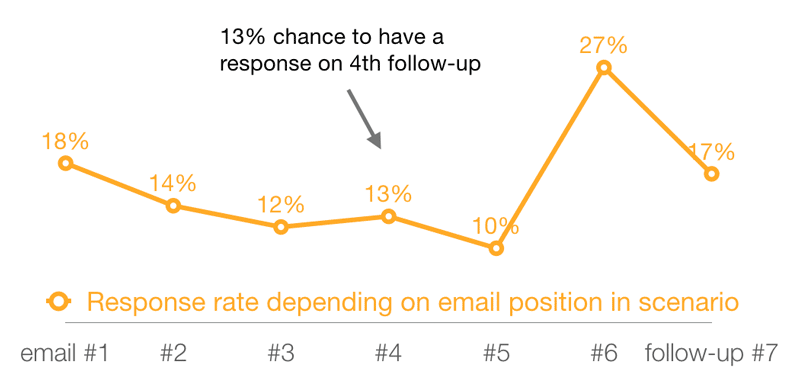 follow-up-email-response