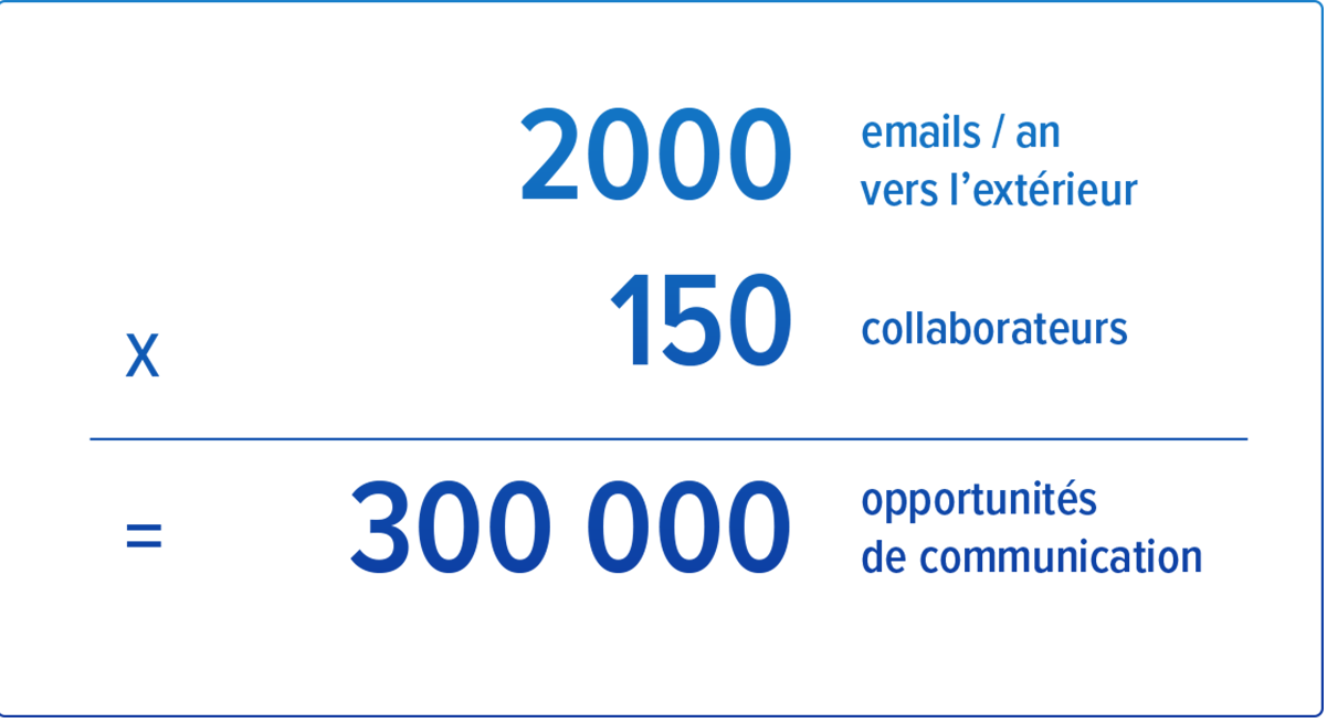 opportunité-email