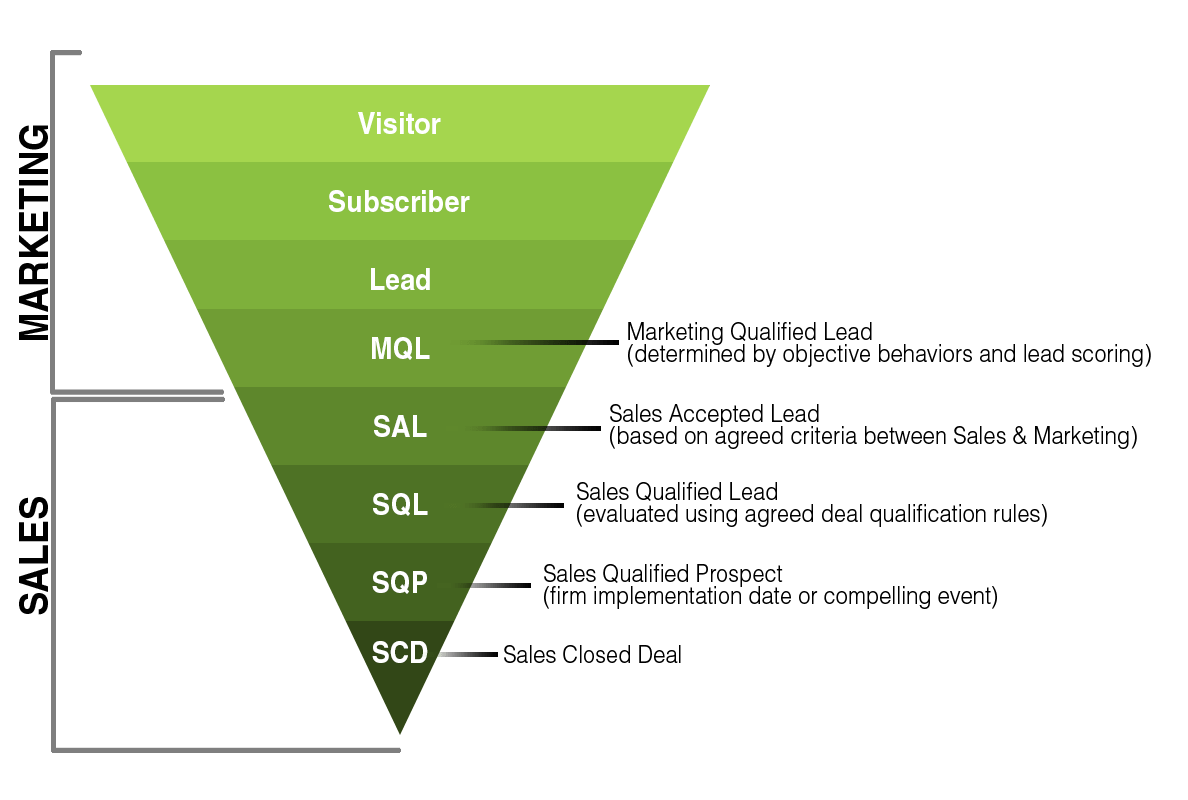 marketing-sales-funnel