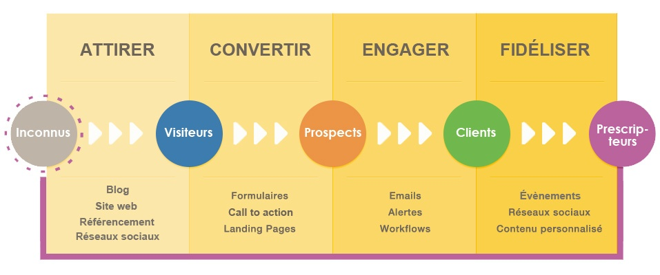 inbound marketing  4  u00e9tapes pour convertir prospects en clients